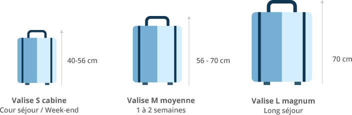 taille de valise cabine selon la durée du voyage